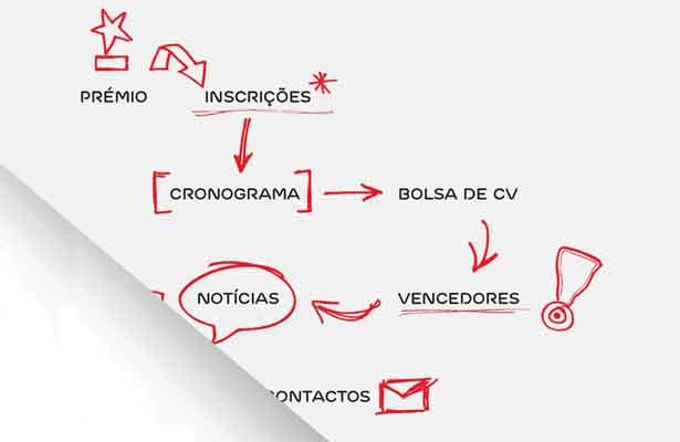 Prémio EDP Inovação, 50 mil euros e uma viagem ao Brasil